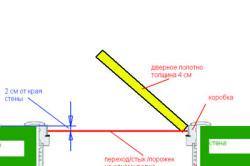 Схема монтажа межкомнатной двери с порожком