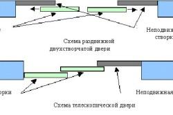Схемы раздвижных дверей