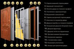 Устройство металлической двери в разрезе