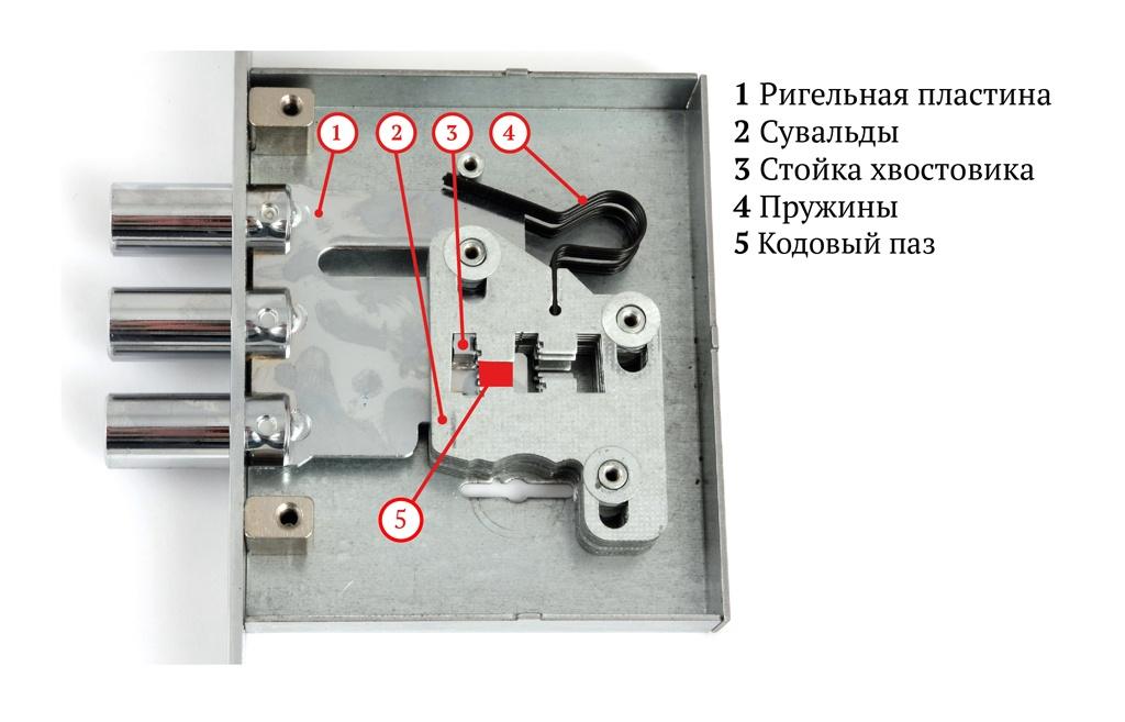 Схема сувальдного замка