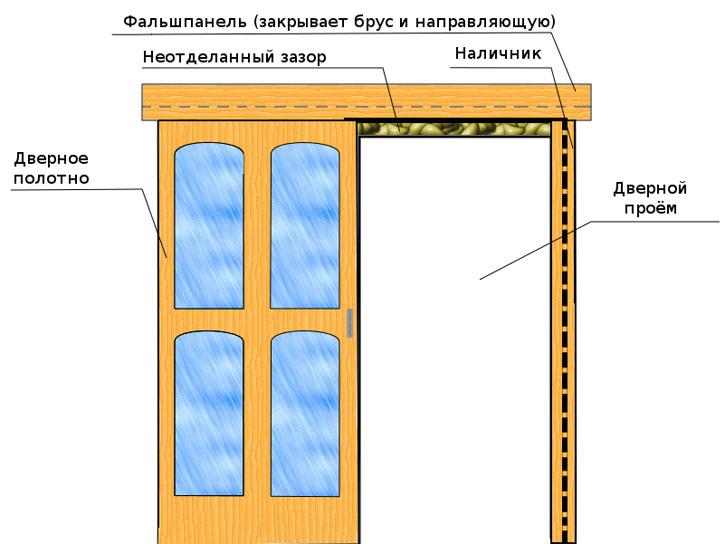 Двери-купе межкомнатные своими руками установка