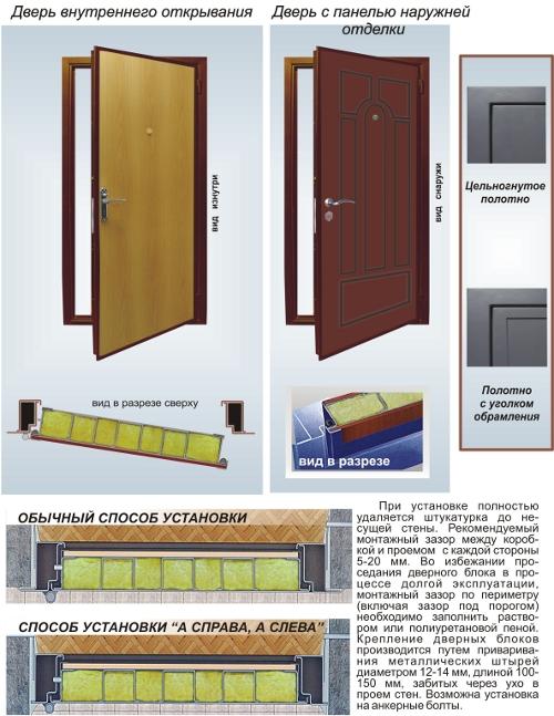 установка железной двери каталог