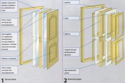 Конструкции межкомнатных дверей