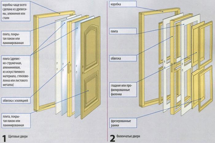 Изготовление двери своими руками межкомнатные