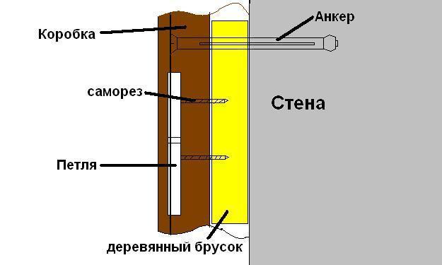 Врезка петель для дверей