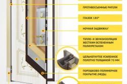 Конструкция защиты дверей от взлома