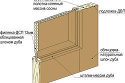Конструкция шпонированных дверей