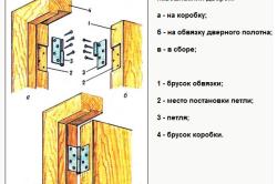 Схема установки петель