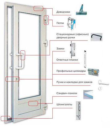 Конструкция двери ПВХ
