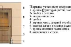 Порядок установки дверного блока