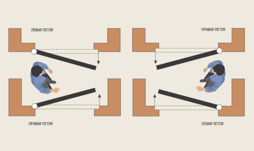 Схема для определения выбора петель