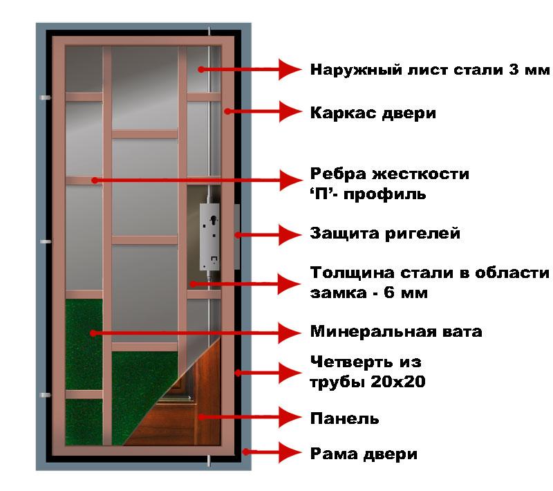 Схема каркаса железной двери