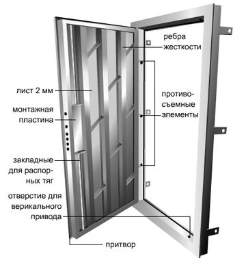 Схема коробки металлической