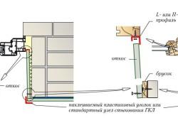 Схема крепления гипсокартонных откосов на стартовый профиль
