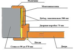 Схема монтажа дверной коробки