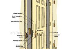Схема монтажа классической двери