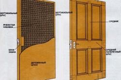 Схема оклейки двери брусом