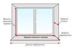 Схематичное изображение замеров оконного откоса