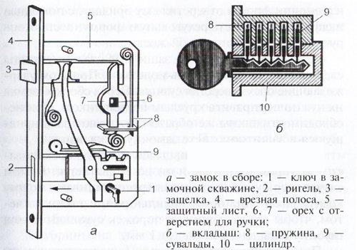 Схема сердцевины замка