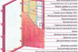 Схема полотна железной двери