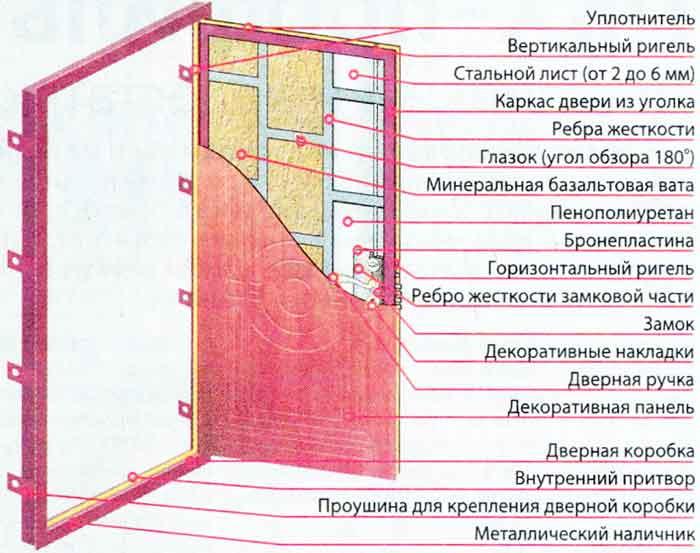 двери металлические каркасные