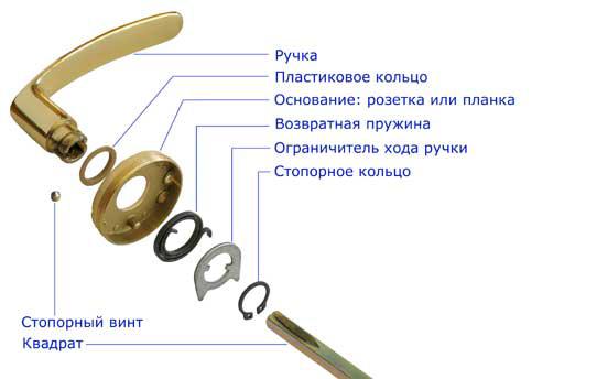 Схема разборки дверной ручки