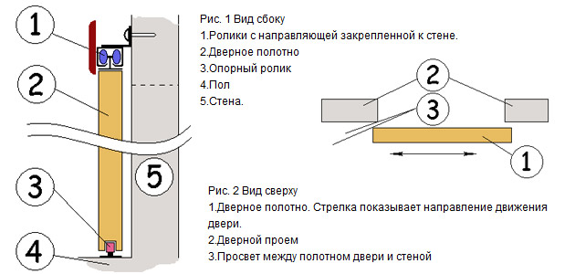 Установка дверь купе межкомнатная пошаговая инструкция