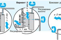Схема регулировки петель двери