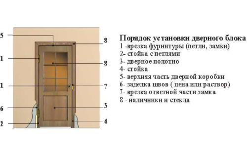 Схема установки дверного блока