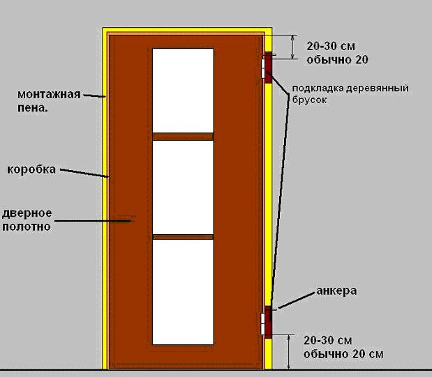 Схема установки дверной
