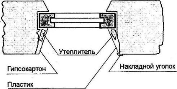 Схема устройства откоса из гипсокартона