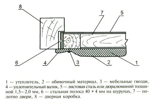 Схема утепления двери в бане