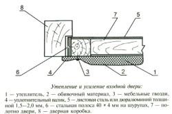 Схема утепления и усиления металлической двери