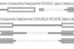 Схемы открытия раздвижных дверей