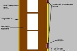 Схема устройства распашной межкомнатной двери