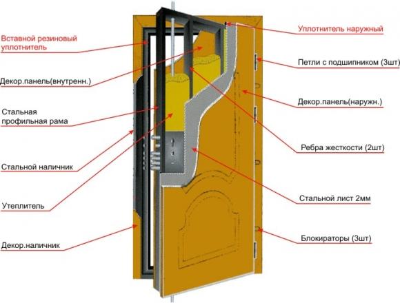 Современная конструкция металлической двери