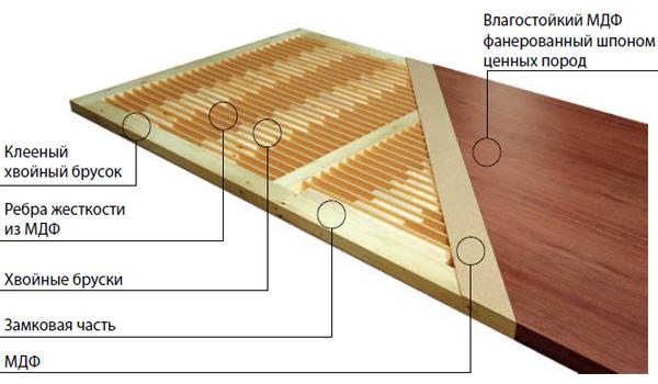 Схема устройства межкомнатных