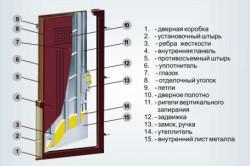 Типичное строение и комплектация стальной входной двери с обивкой
