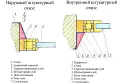 Виды и этапы изготовления откосов