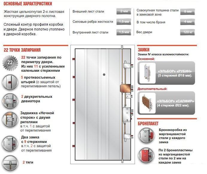 параметры установки входных дверей