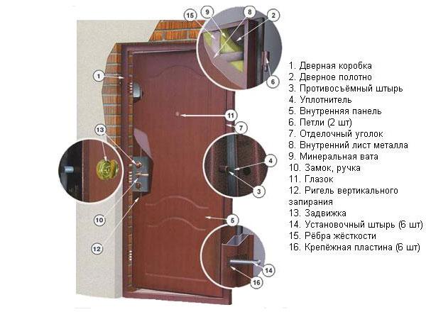 Устройство стальной входной двери