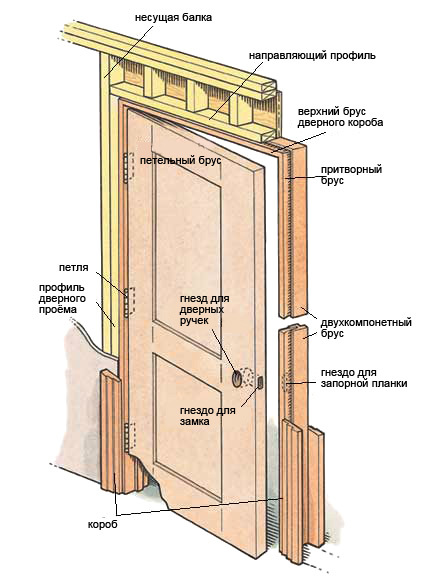 Как установить подвесную дверь своими руками