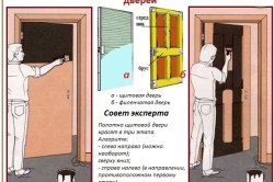 Схема правил покраски межкомнатной двери