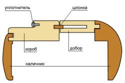Схема крепления короба и наличников с добором у входной двери