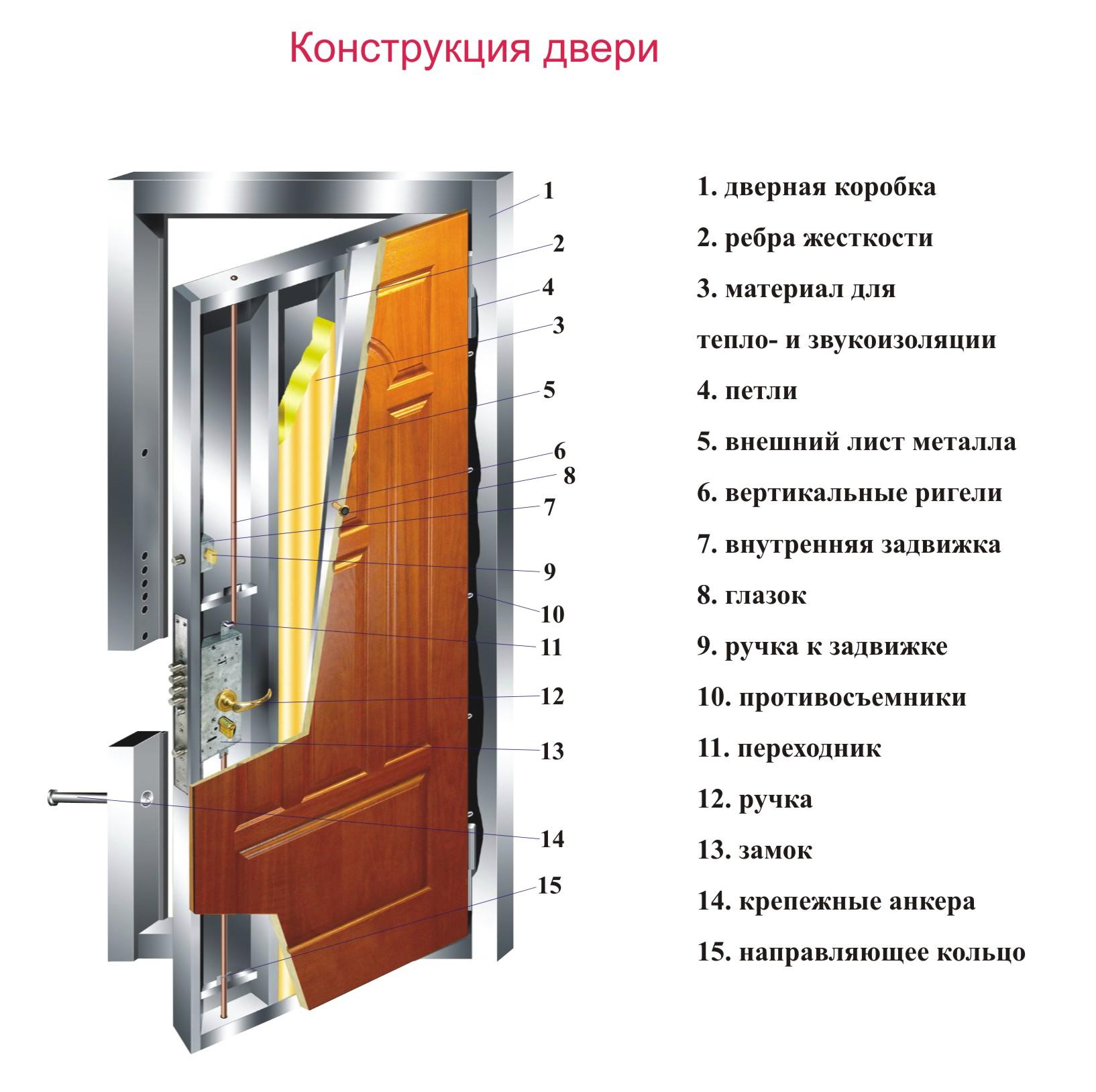 звукоизоляция входной двери во дворе