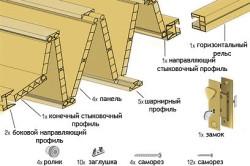 Схема элементов складной двери гармошка