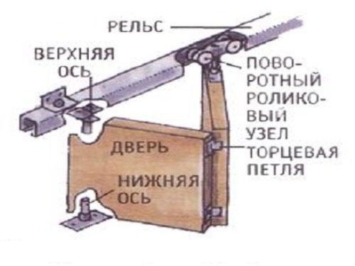 Схема крепления роликового