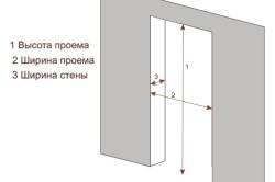 Схема правильного снятия замеров дверного проема