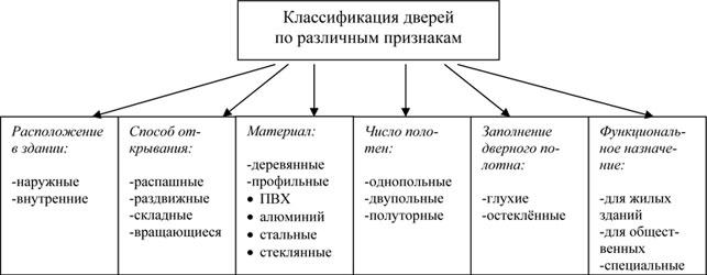 Схема классификации дверей
