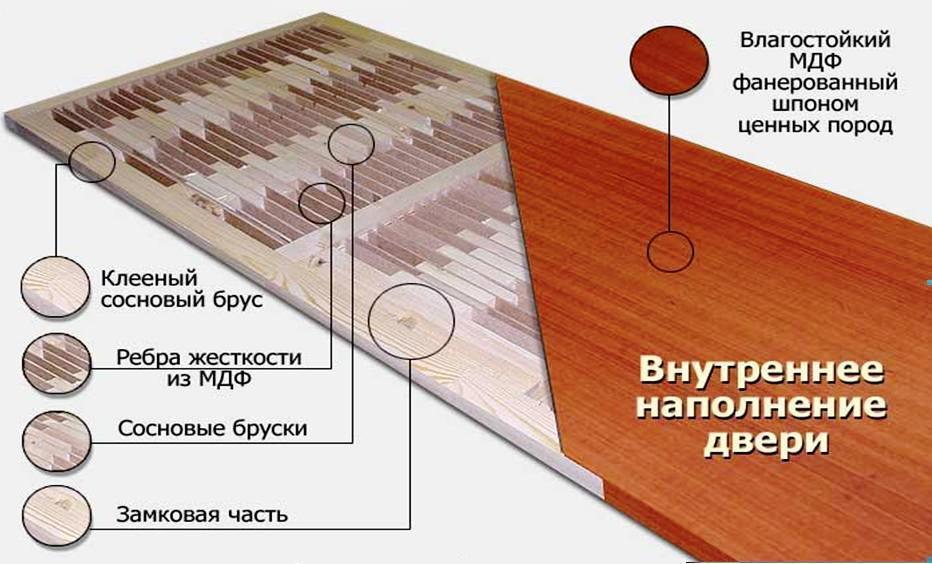 Схема двери из МДФ
